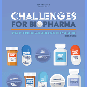 Challenges for Biopharma