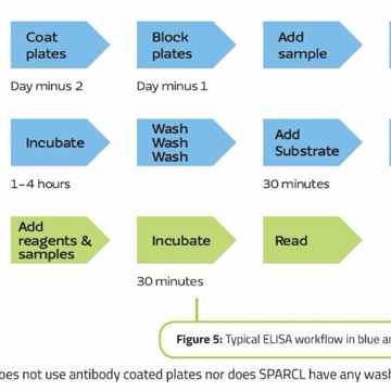 Easily Automate PK Assays for Human IgG Drugs in Preclinical Species