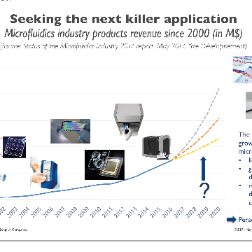 Microfluidics Industry: What will Trigger the Next Growth Spurt?